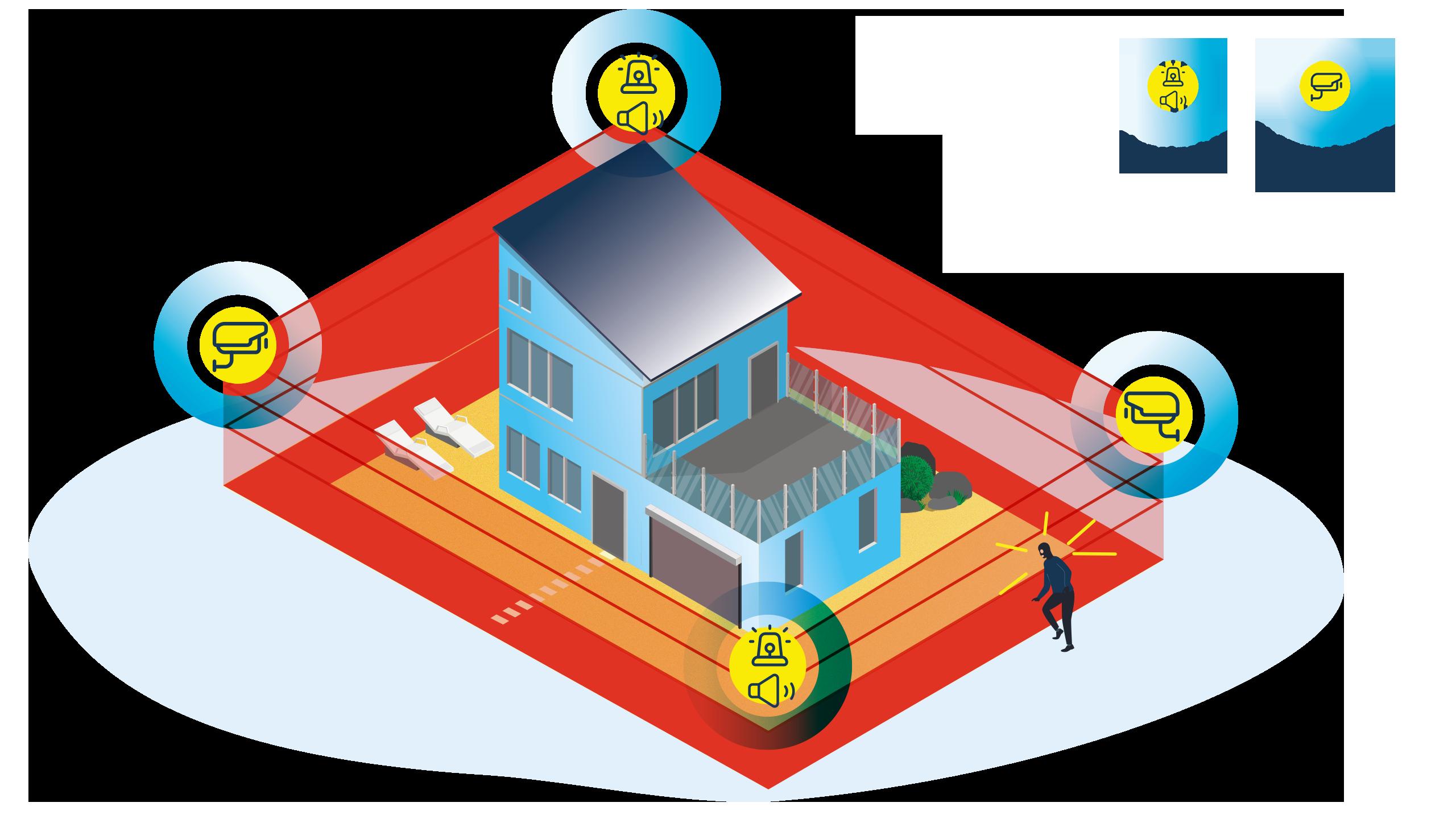 Infografik. Es wird die Perimetersicherng für ein Privathaushalt dargestellt