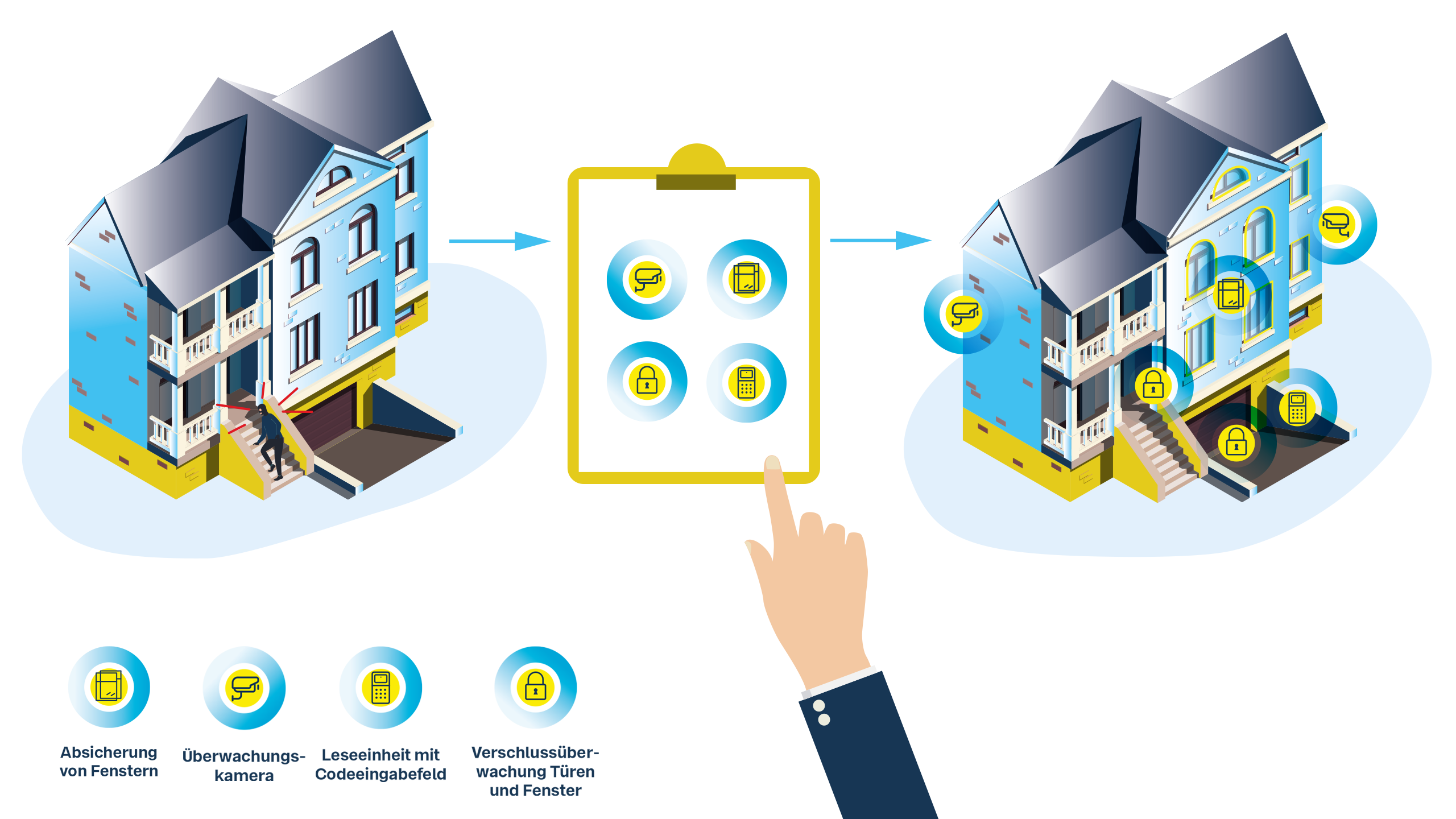 Infografik. Es wird der Planungsvorgang von Schmid Alarm für einen Privathaushalt dargestellt